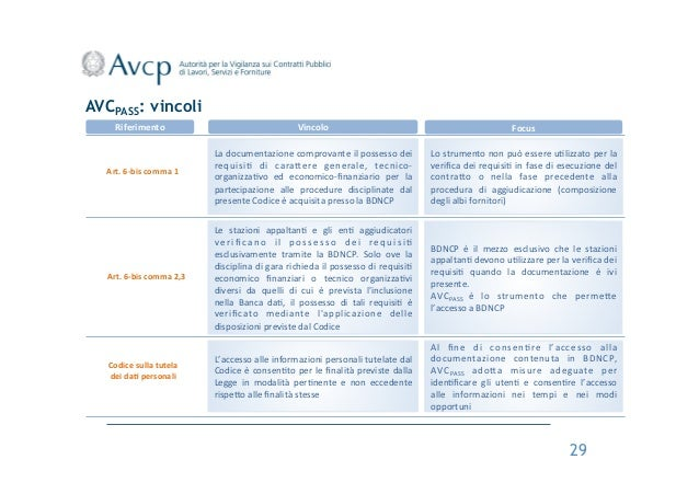 AVCPASS: vincoli Riferimento    Art.  6-‐bis  comma  1    Art.  6-‐bis  comma  2,3    Codice  sulla...