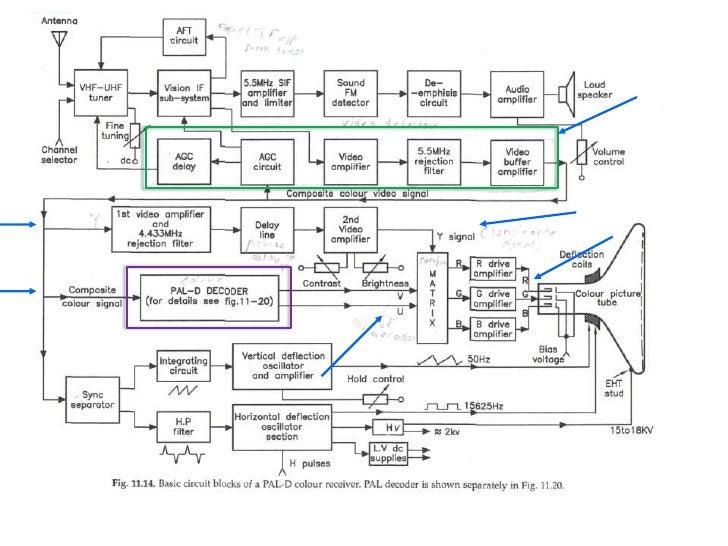 Functional block diagram of led tv ppt electrical drawing wiring ave tv receiver pal d circiut main rh slideshare net block diagram of ups block diagram of ups ccuart Image collections