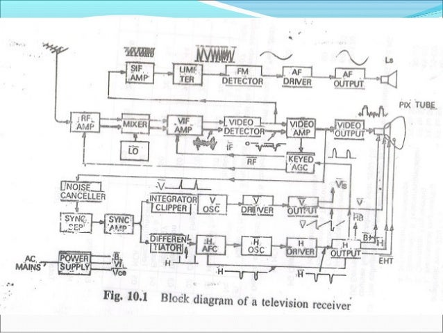 Enjoyable Audio Video Engineering Wiring Database Denligelartorg