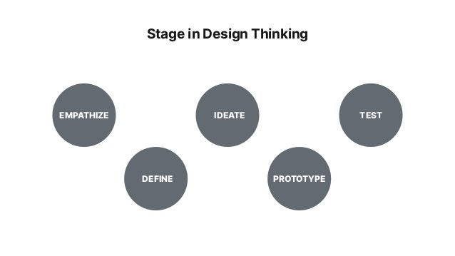 EMPATHIZE DEFINE IDEATE PROTOTYPE TEST Stage in Design Thinking