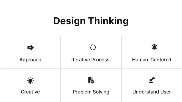 Approach Iterative Process Human-Centered Understand UserCreative Problem Solving Design Thinking