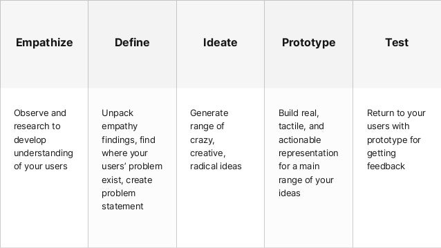 Empathize Define Ideate Prototype Test Observe and research to develop understanding of your users Unpack empathy findings...