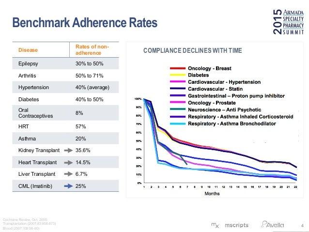 Improving Hiv Medication Adherence Vusing Mobile Health