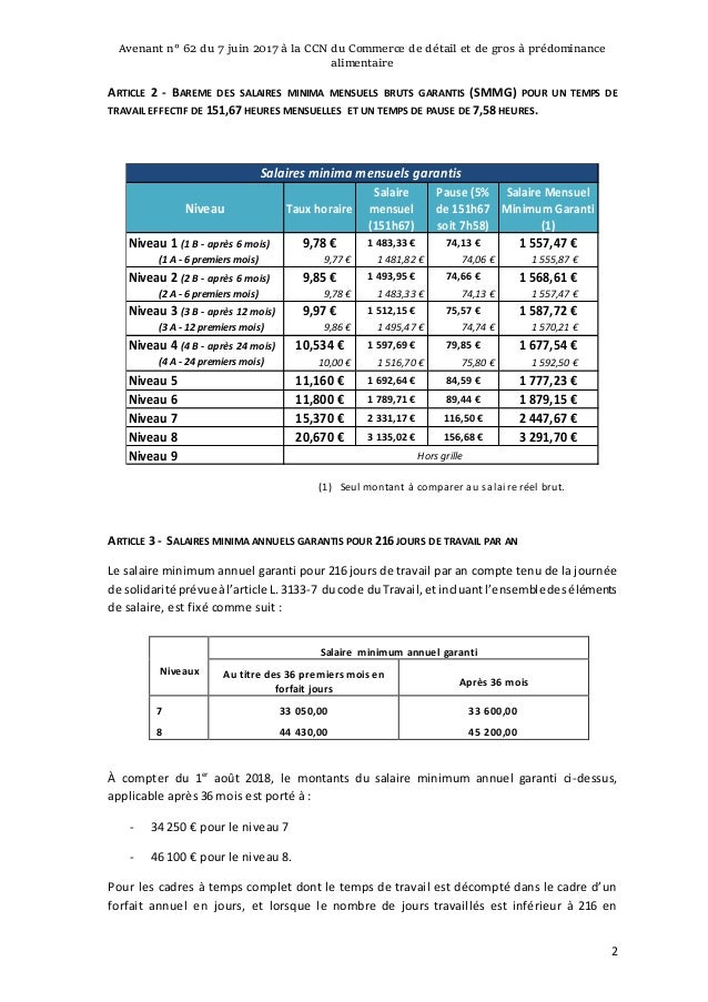Idcc 2216 Avenant Salaires