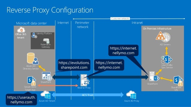 WinGate Proxy Server