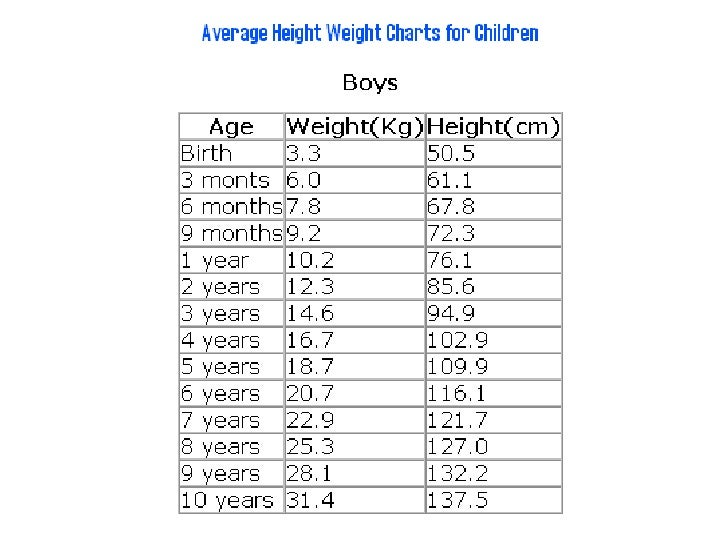 Average Chart For Weight Height For Children   Table Height For Children .