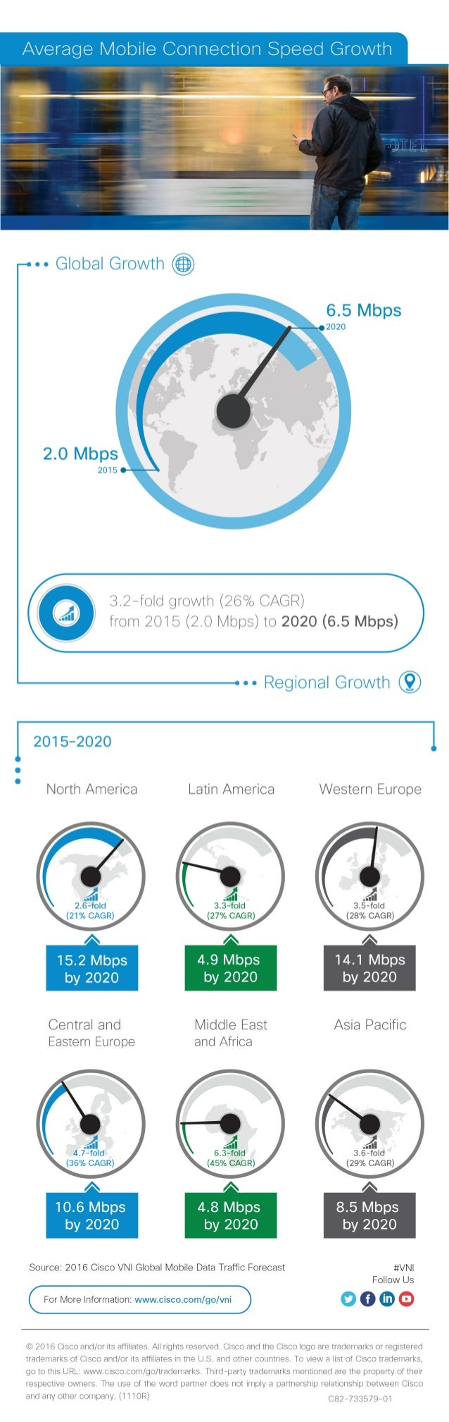 Average Mobile Connection Speed Growth  ' r I     -- Global Growth                3.2-fold growth (26% CAGR) @ from 2016 (...