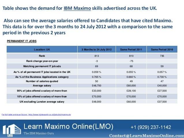 Average salary for IBM Maximo professionals LMO