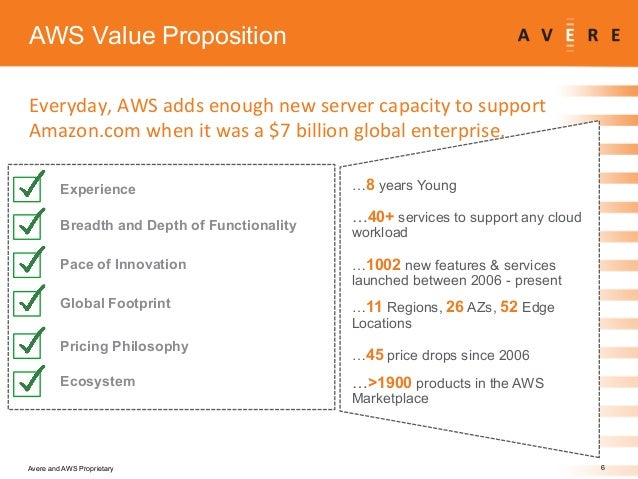 Avere Amp Aws Enterprise Solution With Special Bundle