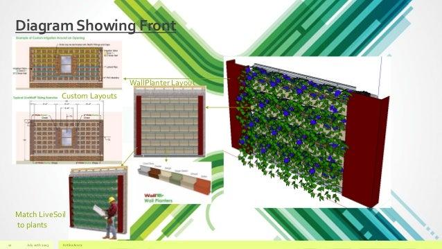 A Vertical Green Wall Kritika Presentation