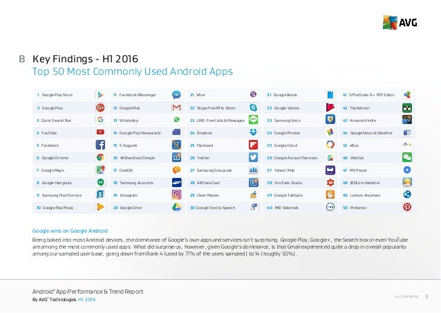 Avg technologies android app_performance__trends_report_h1 2016
