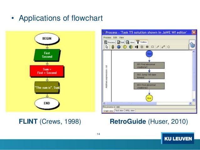 14 FLINT (Crews, 1998) RetroGuide (Huser, 2010) • Applications of flowchart