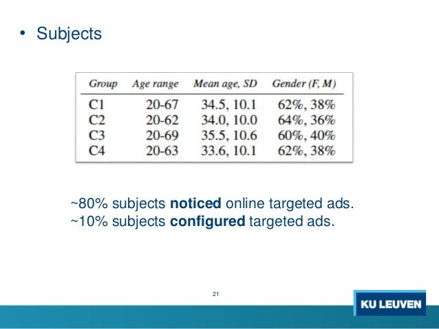 • Subjects ~80% subjects noticed online targeted ads. ~10% subjects configured targeted ads. 21