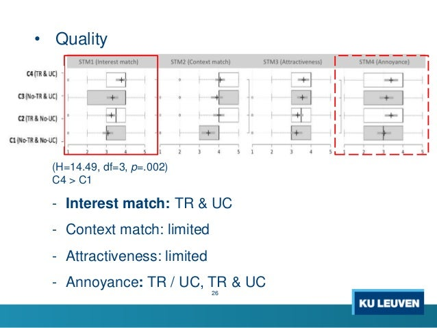 • Quality 26 (H=14.49, df=3, p=.002) C4 > C1 - Interest match: TR & UC - Context match: limited - Attractiveness: limited ...