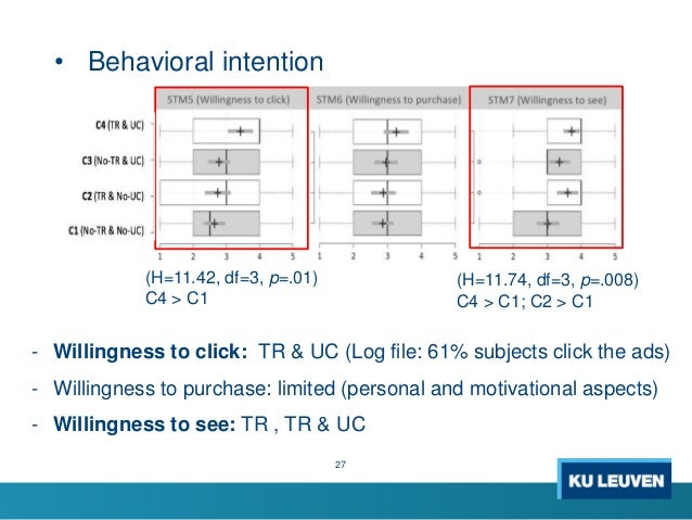 • Behavioral intention 27 (H=11.42, df=3, p=.01) C4 > C1 (H=11.74, df=3, p=.008) C4 > C1; C2 > C1 - Willingness to click: ...