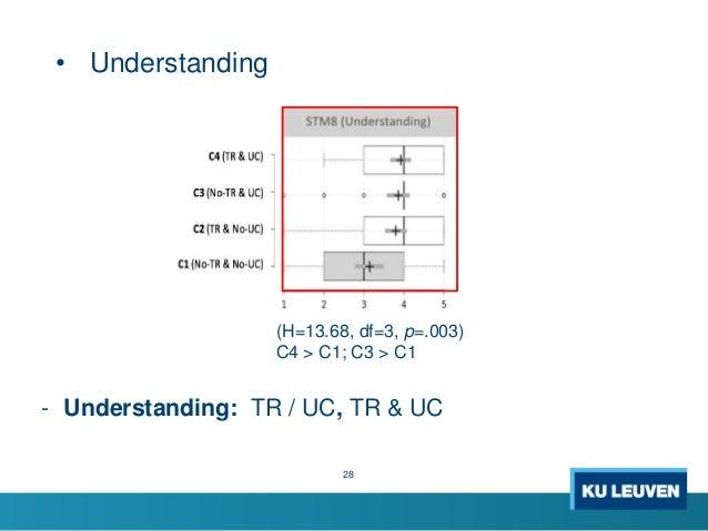 • Understanding 28 (H=13.68, df=3, p=.003) C4 > C1; C3 > C1 - Understanding: TR / UC, TR & UC