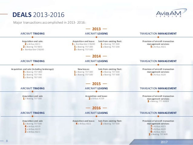 AviaAM Leasing Company Presentation