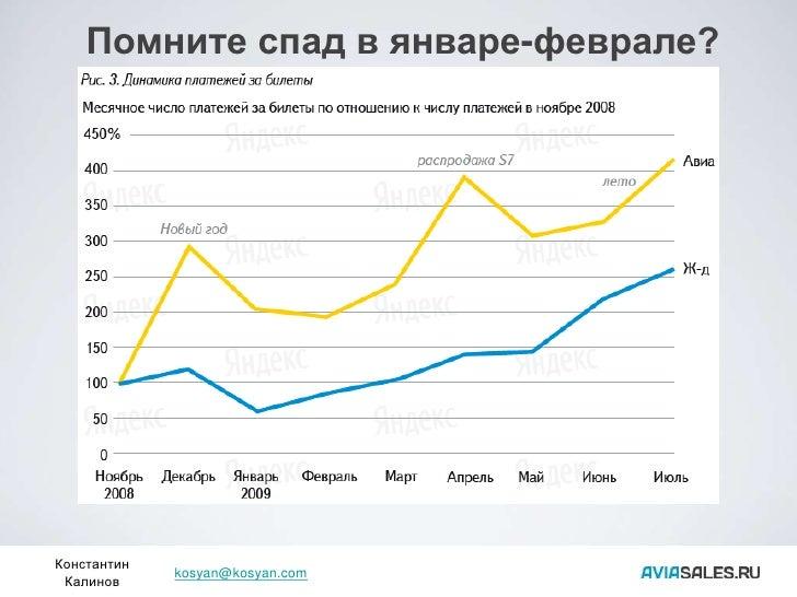 Помните спад в январе-феврале?     Константин              kosyan@kosyan.com  Калинов