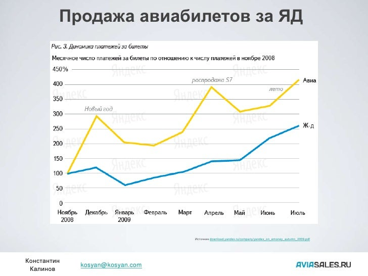Продажа авиабилетов за ЯД                                      Источник download.yandex.ru/company/yandex_on_emoney_autumn...