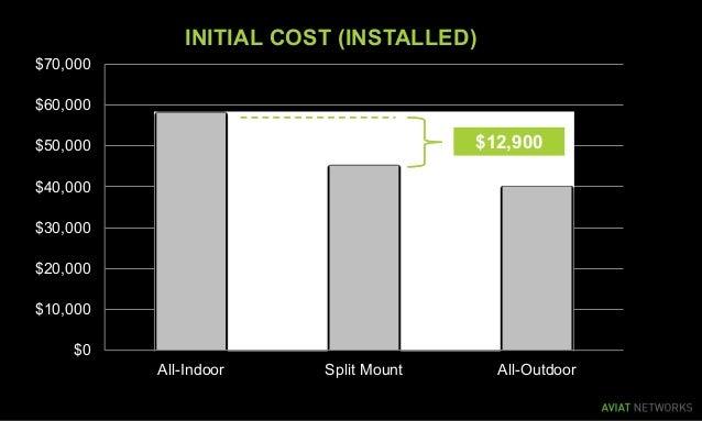 $0 $10,000 $20,000 $30,000 $40,000 $50,000 $60,000 $70,000 All-Indoor Split Mount All-Outdoor INITIAL COST (INSTALLED) $12...