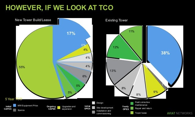 17% 0% 4% 4% 4% 6% 5% 5% 55% New Tower Build/Lease 38% 1% 9% 8% 8% 13% 12% 11% Existing Tower HOWEVER, IF WE LOOK AT TCO I...