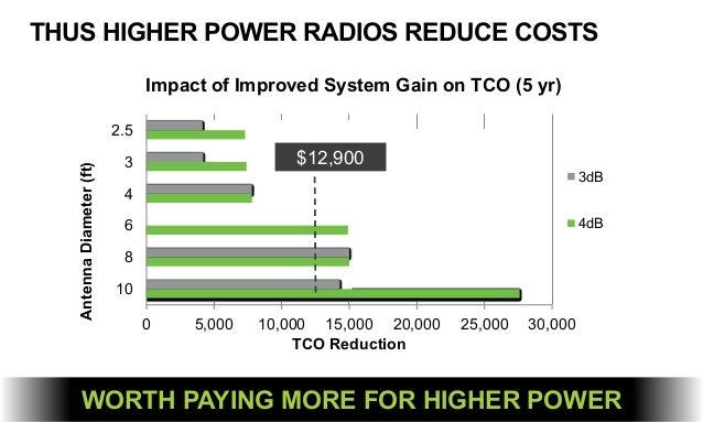 THUS HIGHER POWER RADIOS REDUCE COSTS 0 5,000 10,000 15,000 20,000 25,000 30,000 10 8 6 4 3 2.5 TCO Reduction AntennaDiame...