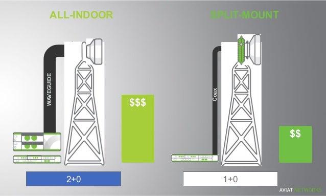 ALL-INDOOR WAVEGUIDE $$$$$$ $$$$ SPLIT-MOUNT $$$$$$ $$$$ Coax 2+0 1+0