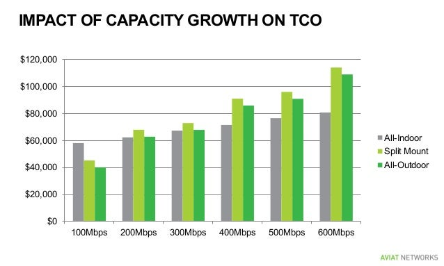 IMPACT OF CAPACITY GROWTH ON TCO $0 $20,000 $40,000 $60,000 $80,000 $100,000 $120,000 100Mbps 200Mbps 300Mbps 400Mbps 500M...