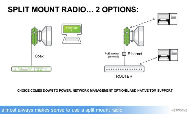 SPLIT MOUNT RADIO… 2 OPTIONS: Coax EthernetPoE Injector (external) ROUTER CHOICE COMES DOWN TO POWER, NETWORK MANAGEMENT O...