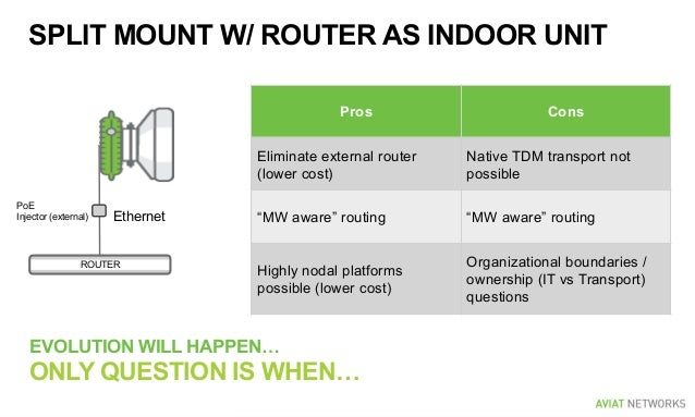 SPLIT MOUNT W/ ROUTER AS INDOOR UNIT EVOLUTION WILL HAPPEN… ONLY QUESTION IS WHEN… Ethernet PoE Injector (external) ROUTER...