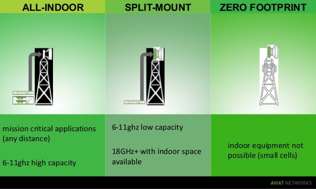 mission critical applications (any distance) 6-11ghz high capacity 6-11ghz low capacity 18GHz+ with indoor space available...