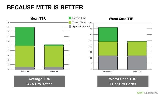 BECAUSE MTTR IS BETTER 0 1 2 3 4 5 6 7 8 9 10 Outdoor RF Indoor RF Mean TTR 0 5 10 15 20 25 30 35 40 Outdoor RF Indoor RF ...