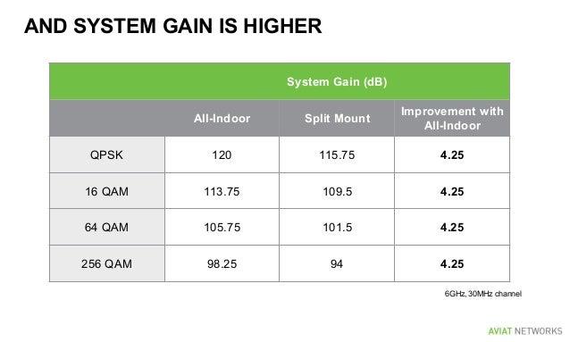 System Gain (dB) All-Indoor Split Mount Improvement with All-Indoor QPSK 120 115.75 4.25 16 QAM 113.75 109.5 4.25 64 QAM 1...