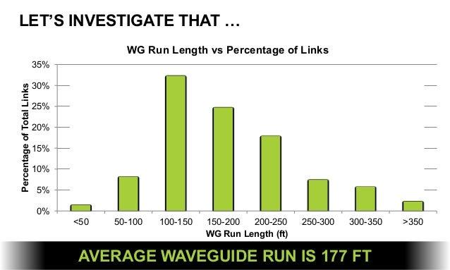 LET'S INVESTIGATE THAT … 0% 5% 10% 15% 20% 25% 30% 35% <50 50-100 100-150 150-200 200-250 250-300 300-350 >350 Percentageo...