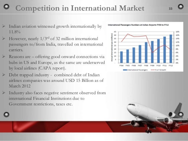 indian civil aviation industry Indian aviation market has potential to be in global top 3 by 2020: ficci - pwc report indian civil aviation sector has continued to experience high passenger growth (domestic traffic cagr is 17% from 2009 to 2011), and if the trend continues it could rank among the top three aviation markets in the world by 2020.