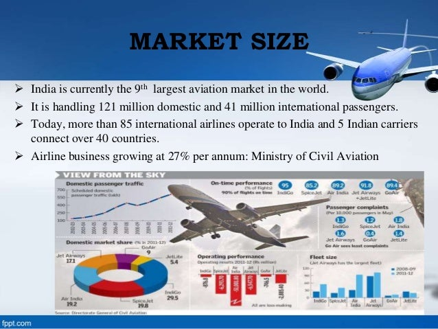 Airline industry in india ppt