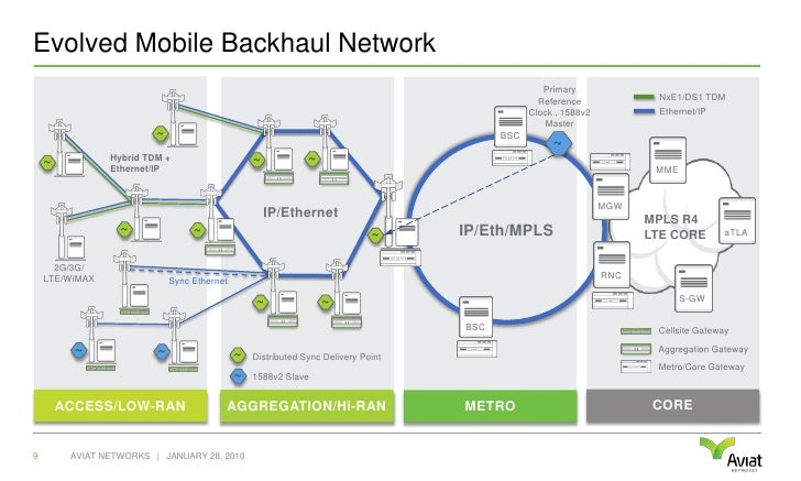 Learn more about Mobile Backhaul
