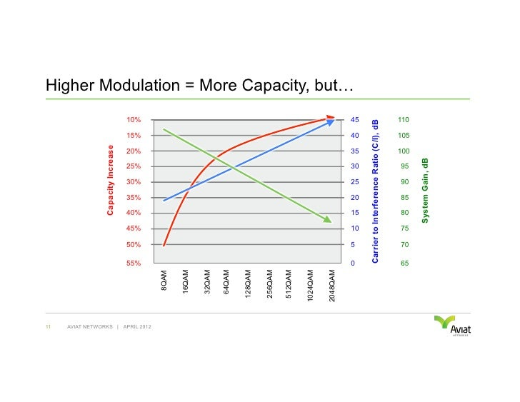 Higher Modulation = More Capacity, but…                                     10%                                           ...