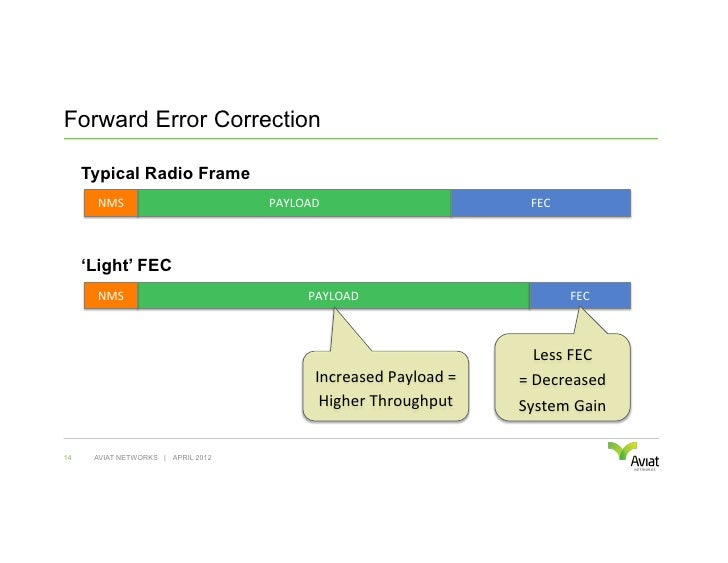 Forward Error Correction     Typical Radio Frame       NMS                       PAYLOAD                              ...