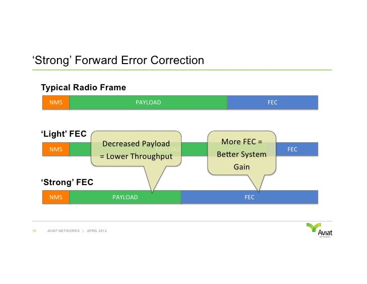 'Strong' Forward Error Correction     Typical Radio Frame       NMS                                PAYLOAD            ...