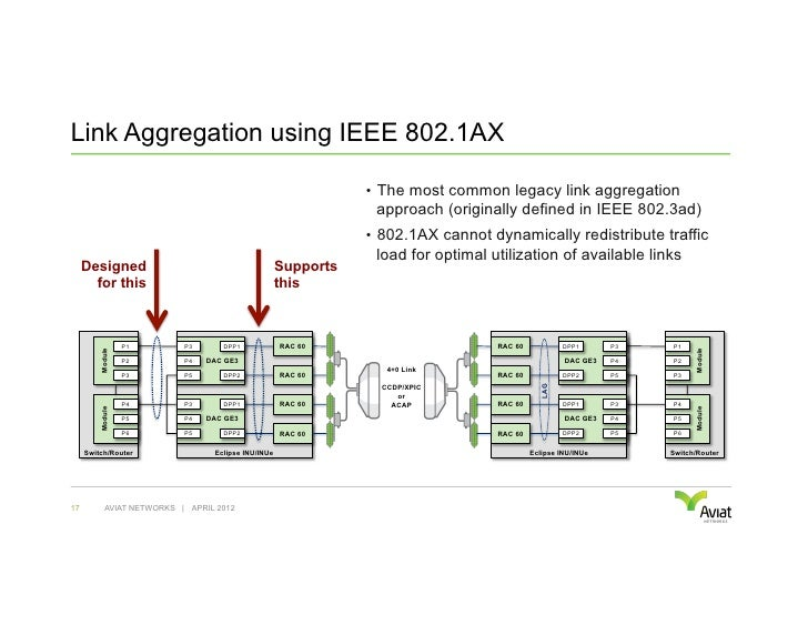 Link Aggregation using IEEE 802.1AX                                                                • The most common lega...