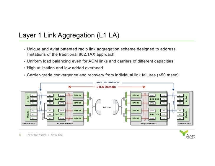 Layer 1 Link Aggregation (L1 LA)      • Unique and Aviat patented radio link aggregation scheme designed to address      ...