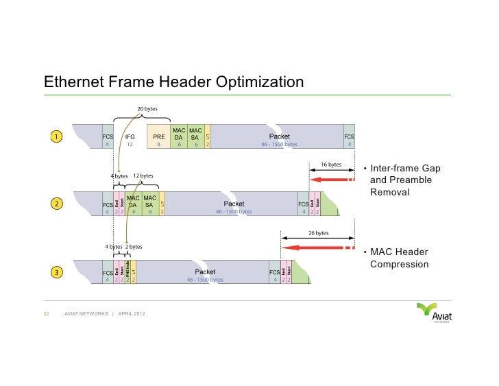 Ethernet Frame Header Optimization                                     • Inter-frame Gap                                 ...