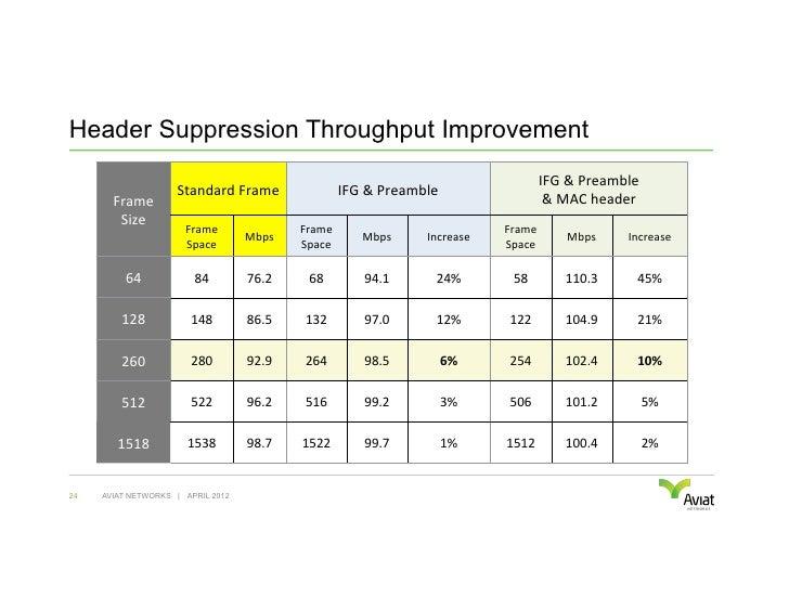 Header Suppression Throughput Improvement                                                                                 ...