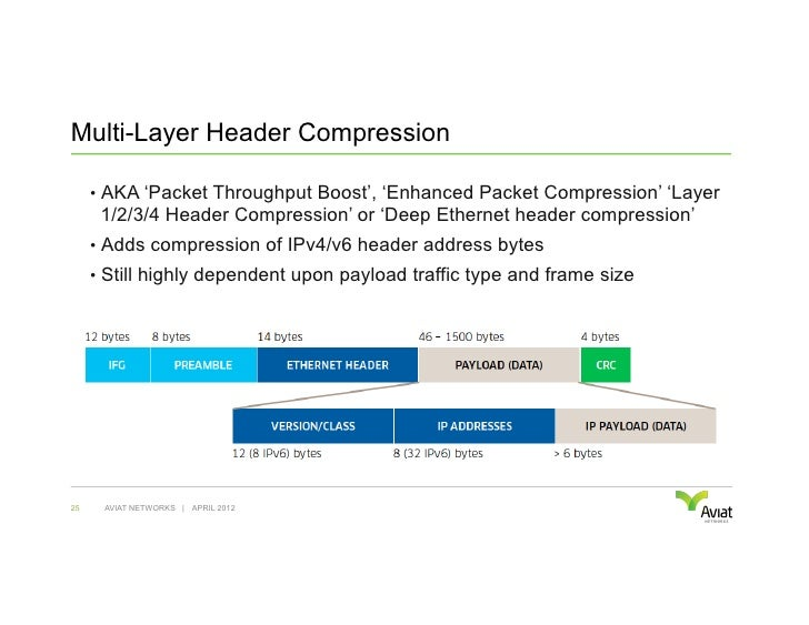 Multi-Layer Header Compression     • AKA 'Packet Throughput Boost', 'Enhanced Packet Compression' 'Layer      1/2/3/4 Hea...