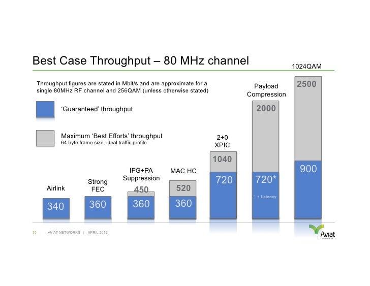 Best Case Throughput – 80 MHz channel                                                           1024QAM     Throughput fig...