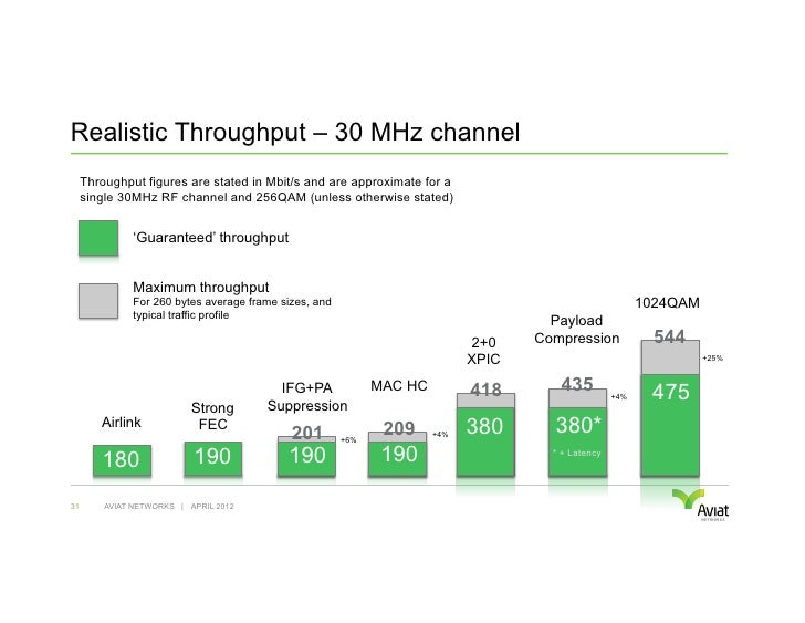 Realistic Throughput – 30 MHz channel     Throughput figures are stated in Mbit/s and are approximate for a     single 30M...