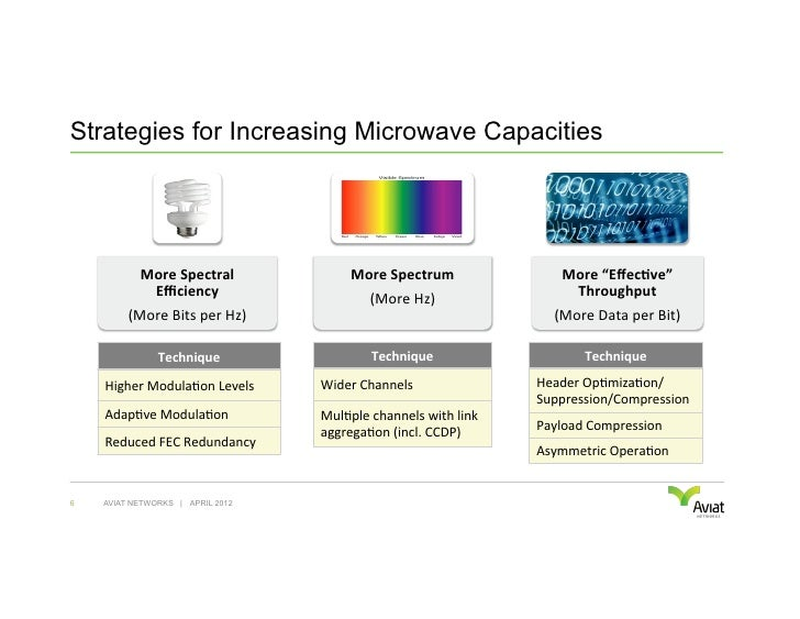 Strategies for Increasing Microwave Capacities            More Spectral                   More Spectrum           ...