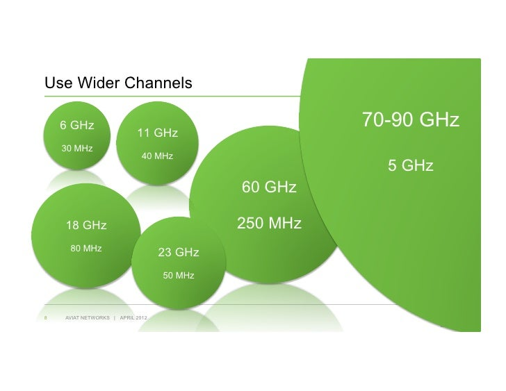 Use Wider Channels    6 GHz                                            70-90 GHz                           11 GHz    30 MH...