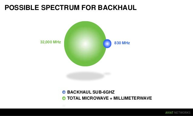 Sub 6GHz solutions should be seen as last resort option for LTE small cell backhaul today New innovations talked about (la...